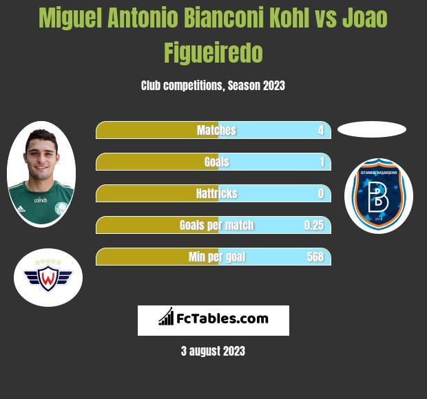 Miguel Antonio Bianconi Kohl vs Joao Figueiredo infographic