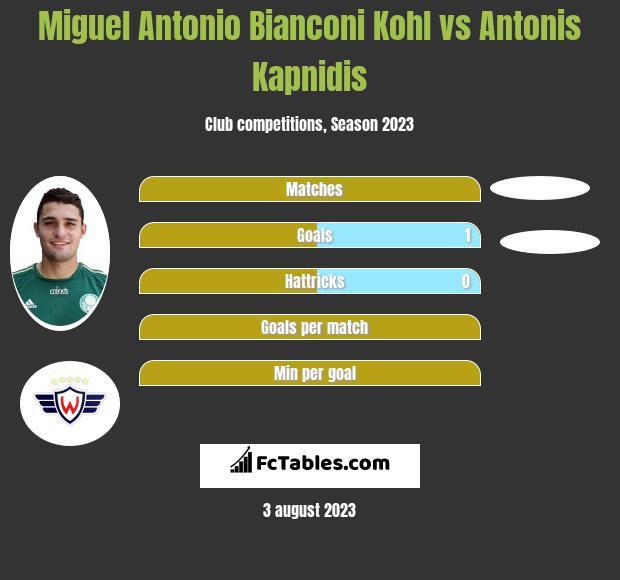 Miguel Antonio Bianconi Kohl vs Antonis Kapnidis h2h player stats