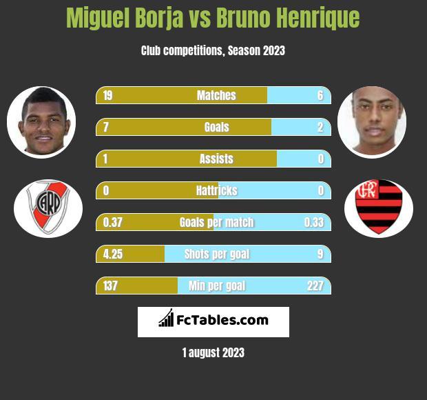 Miguel Borja vs Bruno Henrique h2h player stats