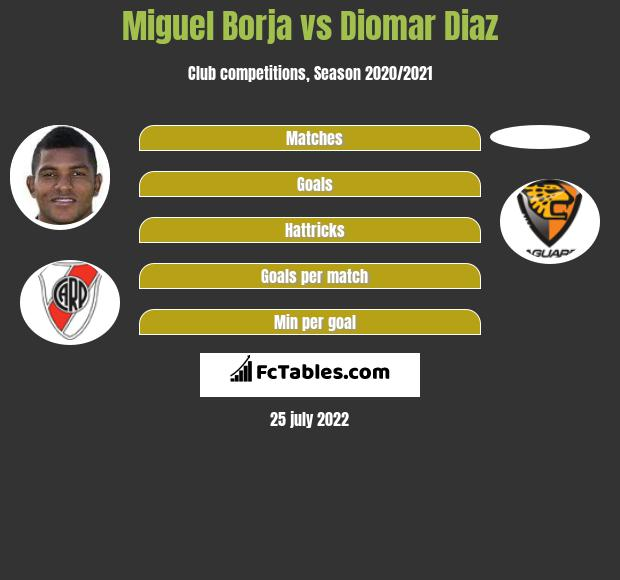 Miguel Borja vs Diomar Diaz h2h player stats