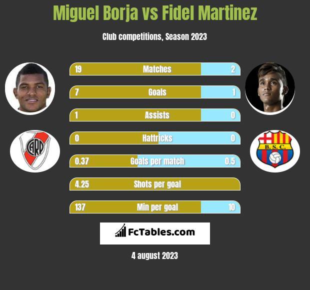 Miguel Borja vs Fidel Martinez h2h player stats