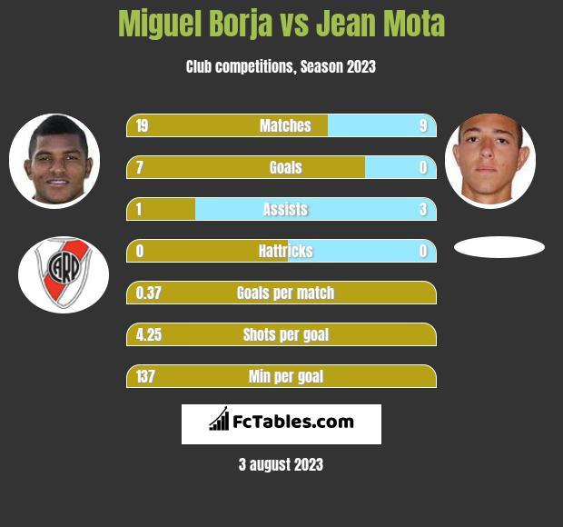 Miguel Borja vs Jean Mota h2h player stats