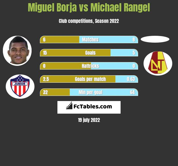 Miguel Borja vs Michael Rangel h2h player stats