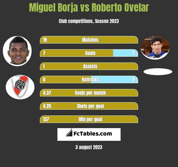 Miguel Borja vs Roberto Ovelar h2h player stats