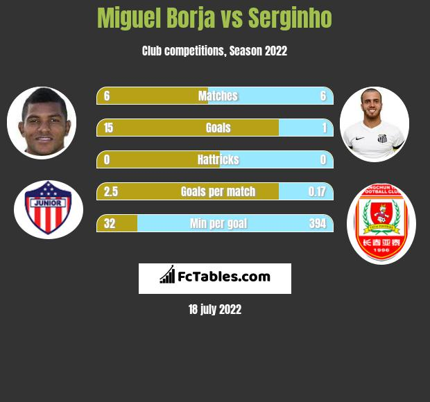 Miguel Borja vs Serginho h2h player stats