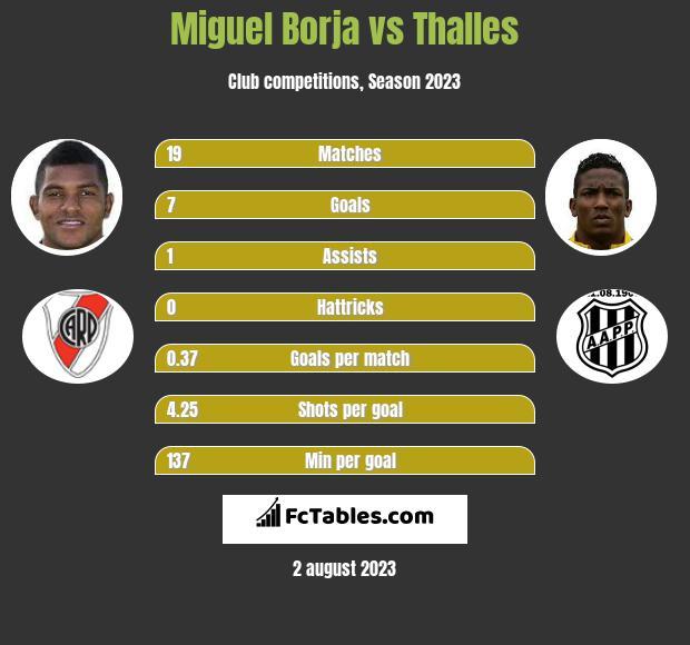 Miguel Borja vs Thalles h2h player stats