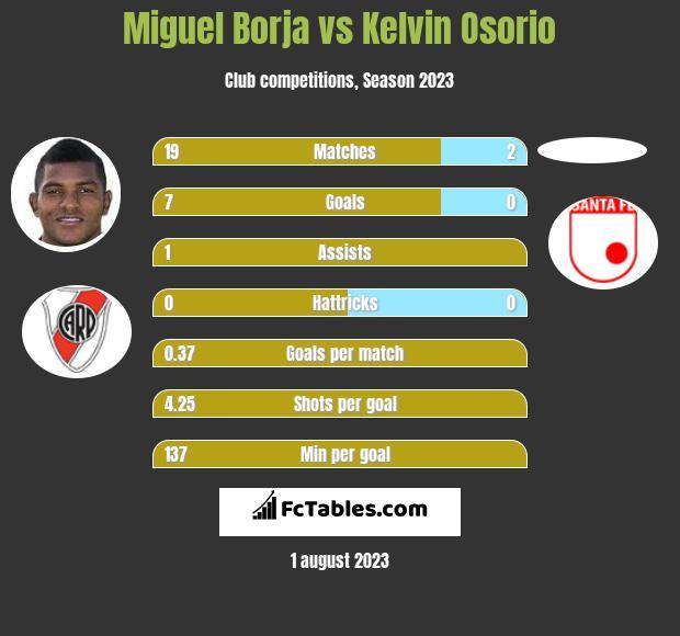 Miguel Borja vs Kelvin Osorio h2h player stats