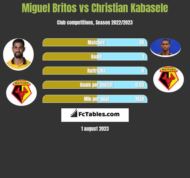 Miguel Britos vs Christian Kabasele infographic