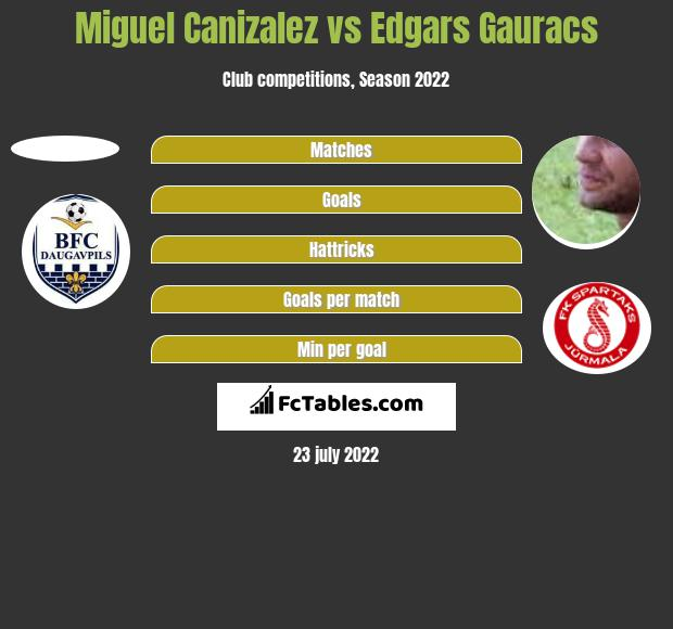 Miguel Canizalez vs Edgars Gauracs h2h player stats