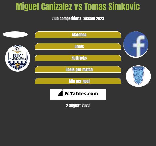 Miguel Canizalez vs Tomas Simkovic h2h player stats