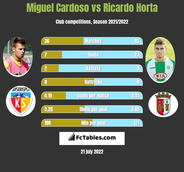 Miguel Cardoso vs Ricardo Horta infographic