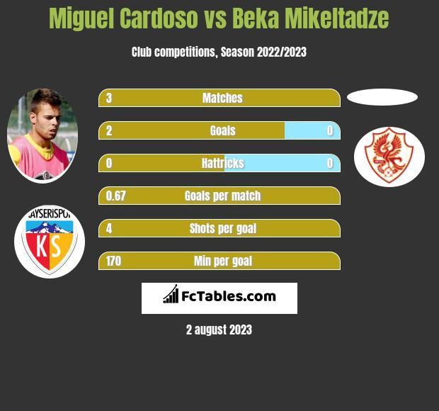 Miguel Cardoso vs Beka Mikeltadze infographic