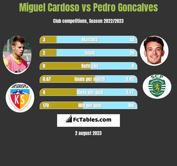 Miguel Cardoso vs Pedro Goncalves h2h player stats