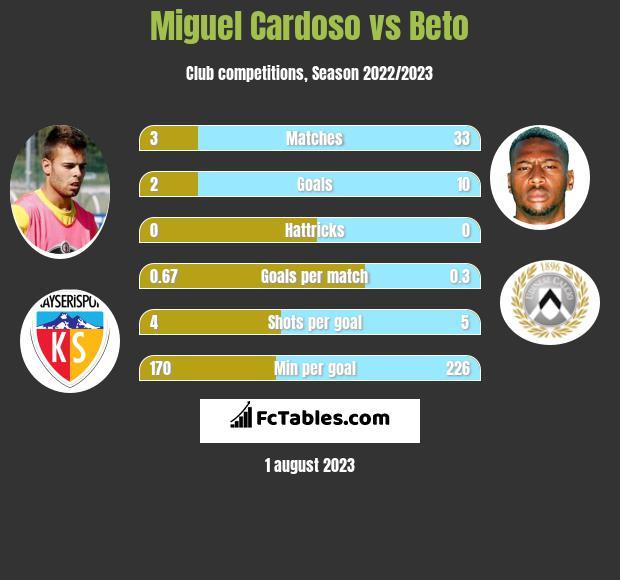 Miguel Cardoso vs Beto h2h player stats