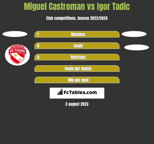 Miguel Castroman vs Igor Tadic h2h player stats