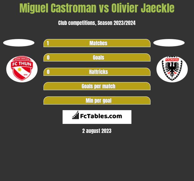 Miguel Castroman vs Olivier Jaeckle h2h player stats