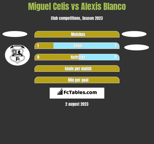 Miguel Celis vs Alexis Blanco h2h player stats