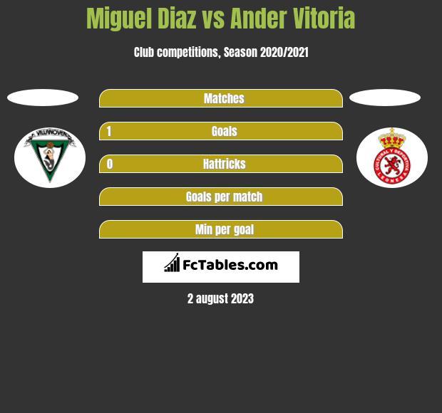 Miguel Diaz vs Ander Vitoria h2h player stats