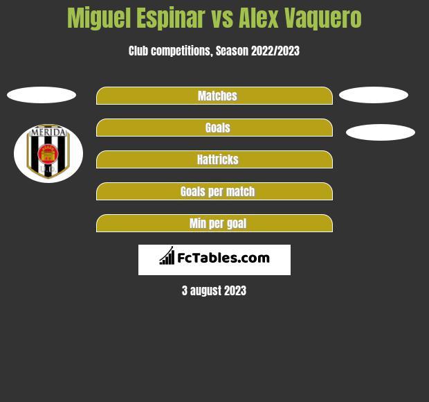 Miguel Espinar vs Alex Vaquero h2h player stats
