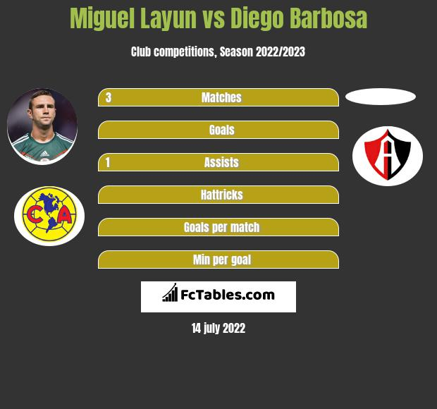 Miguel Layun infographic statistics for Atlas