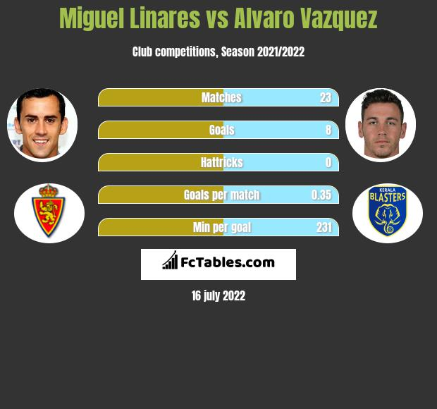 Miguel Linares infographic statistics for Zaragoza