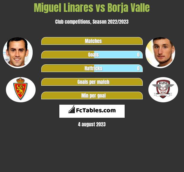 Miguel Linares vs Borja Valle infographic