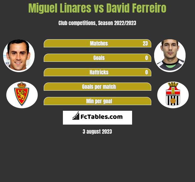 Miguel Linares vs David Ferreiro infographic