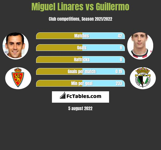 Miguel Linares vs Guillermo infographic