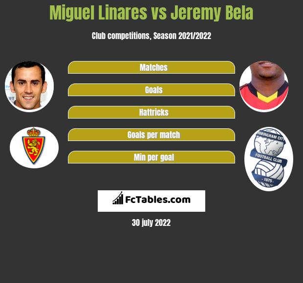 Miguel Linares vs Jeremy Bela h2h player stats