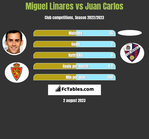 Miguel Linares vs Juan Carlos h2h player stats