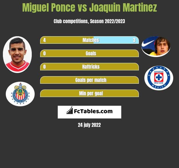 Miguel Ponce vs Joaquin Martinez infographic