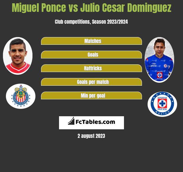 Miguel Ponce vs Julio Cesar Dominguez infographic