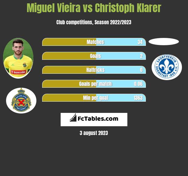 Miguel Vieira vs Christoph Klarer infographic