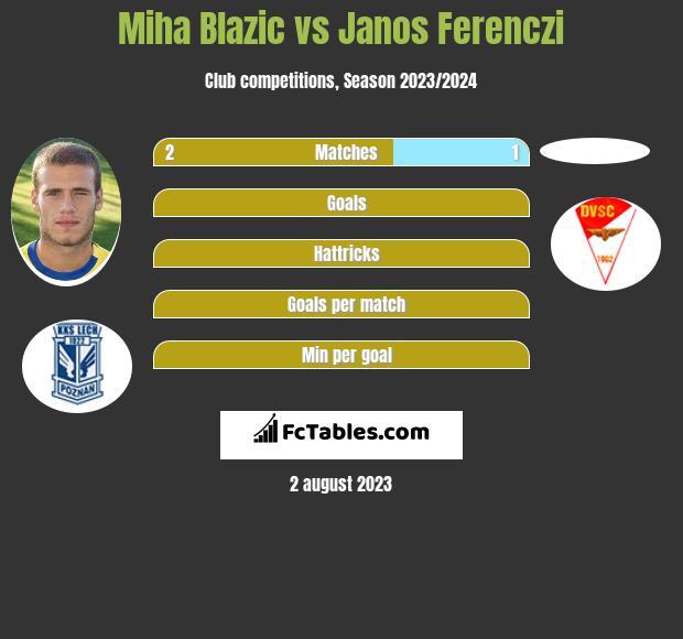 Miha Blazic vs Janos Ferenczi infographic