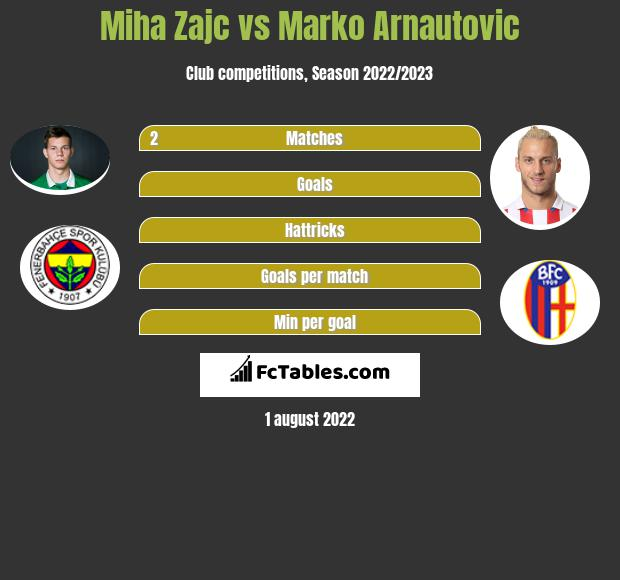 Miha Zajc vs Marko Arnautovic h2h player stats