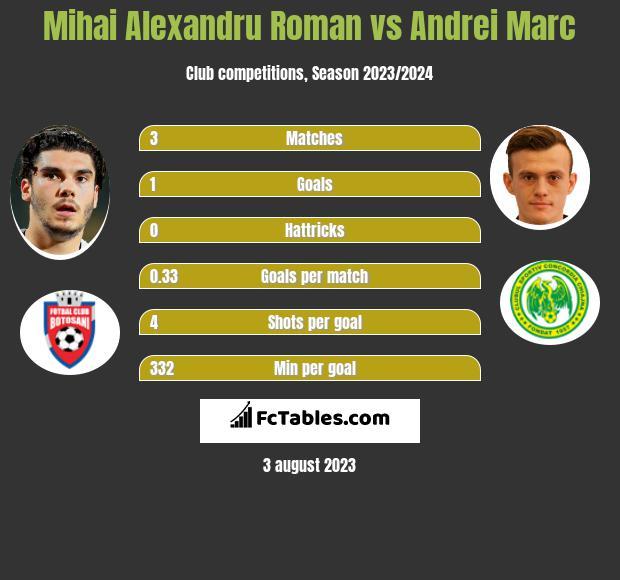 Mihai Alexandru Roman vs Andrei Marc h2h player stats