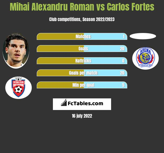 Mihai Alexandru Roman vs Carlos Fortes h2h player stats