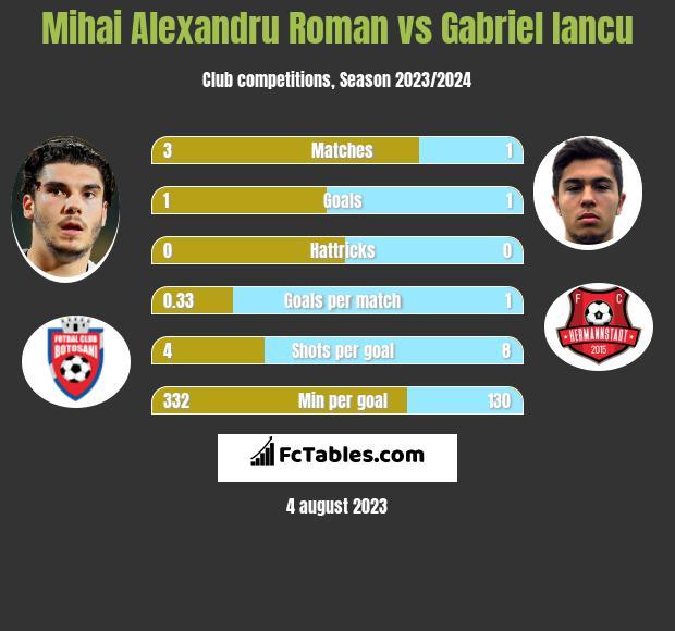 Mihai Alexandru Roman vs Gabriel Iancu h2h player stats