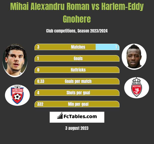 Mihai Alexandru Roman vs Harlem-Eddy Gnohere h2h player stats