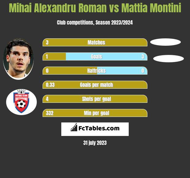 Mihai Alexandru Roman vs Mattia Montini h2h player stats