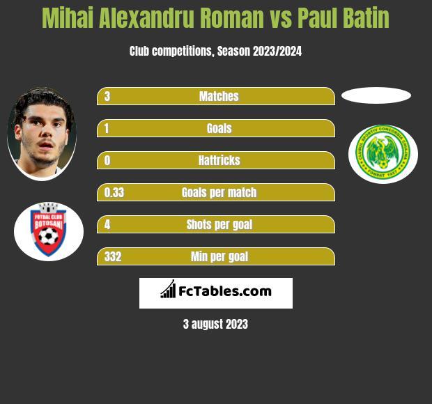 Mihai Alexandru Roman vs Paul Batin h2h player stats