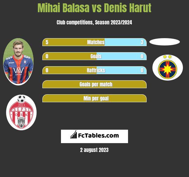 Mihai Balasa vs Denis Harut infographic