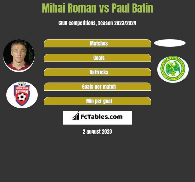 Mihai Roman vs Paul Batin h2h player stats