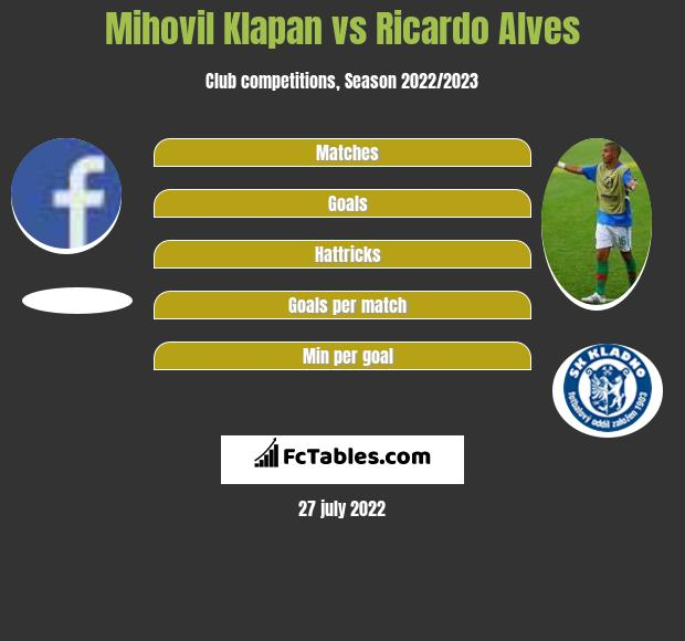 Mihovil Klapan vs Ricardo Alves h2h player stats