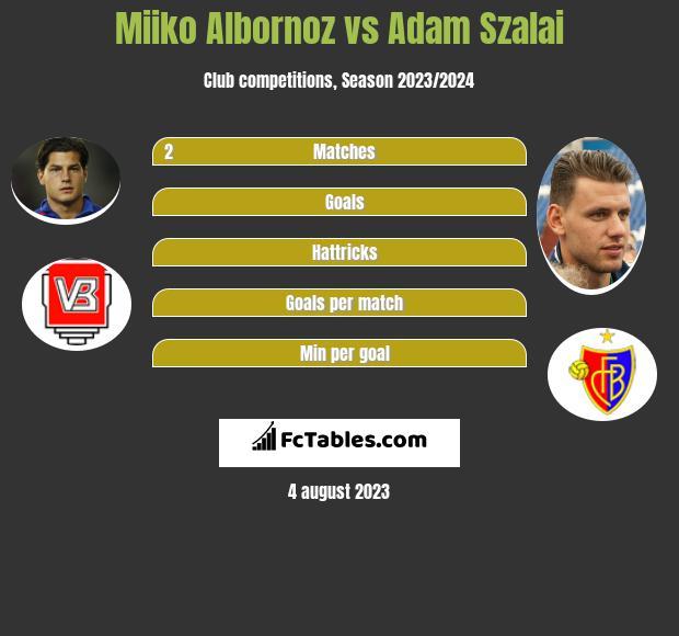 Miiko Albornoz vs Adam Szalai infographic