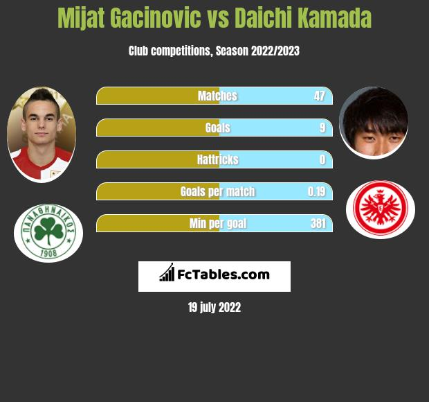 Mijat Gacinovic vs Daichi Kamada infographic