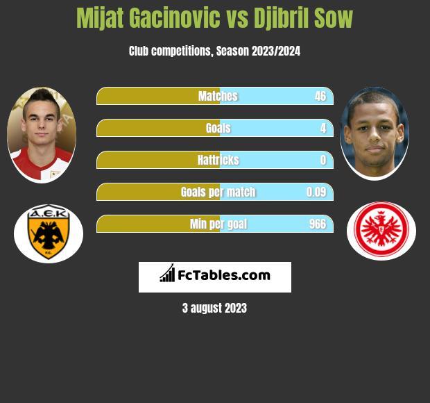 Mijat Gacinovic vs Djibril Sow infographic