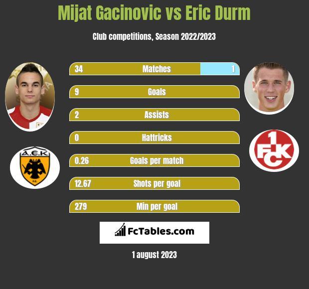 Mijat Gacinovic vs Eric Durm infographic