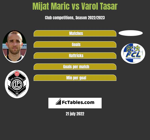 Mijat Maric vs Varol Tasar h2h player stats