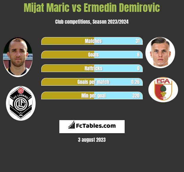 Mijat Maric vs Ermedin Demirovic h2h player stats